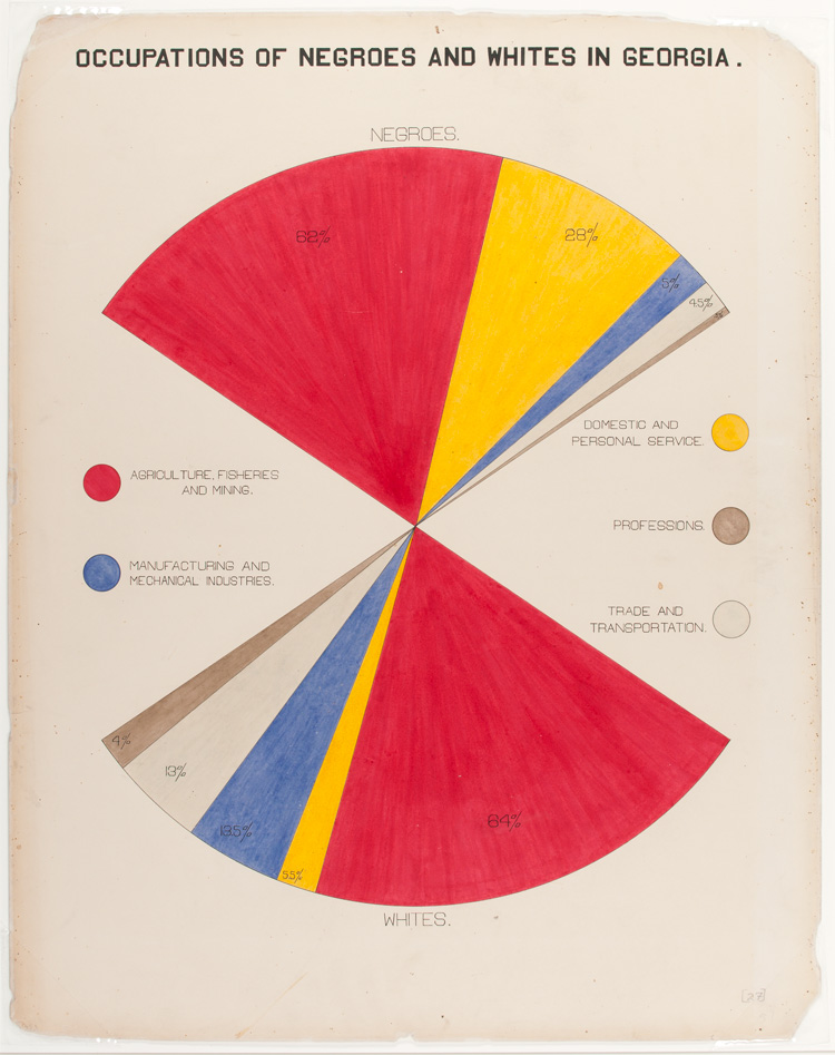 Occupations-of-Negroes-and-Whites-in-Georgia-©-WEB-Du-Bois