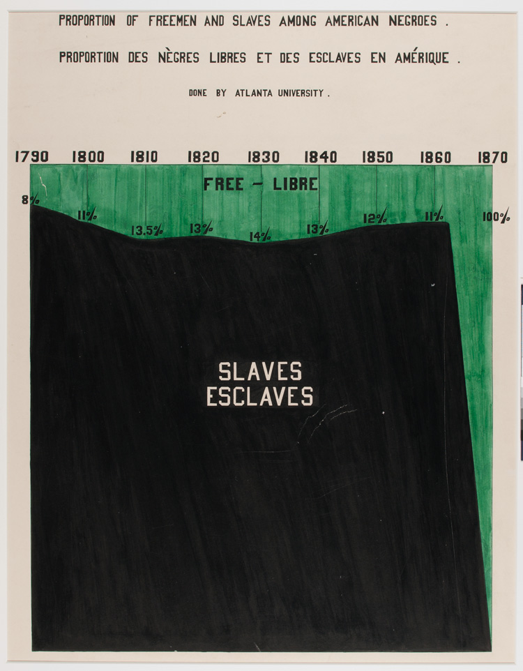 Proportion-of-Freemen-and-Slaves-Among-American-Negroes-©-WEB-Du-Bois