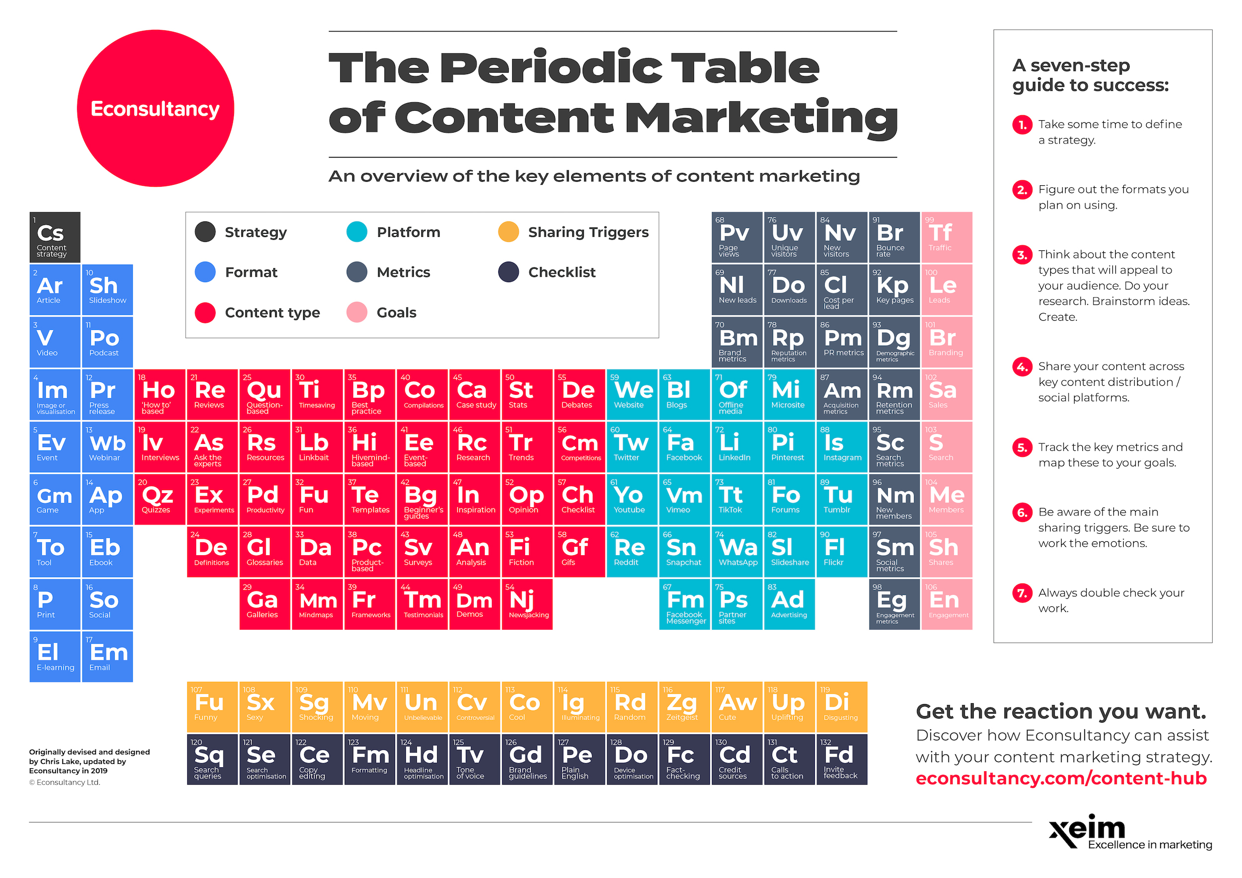 Introducing The Periodic Table Of Content Marketing Econsultancy