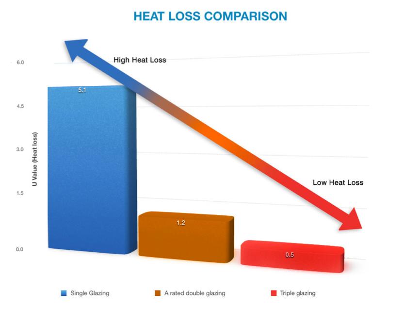 heat loss comparison