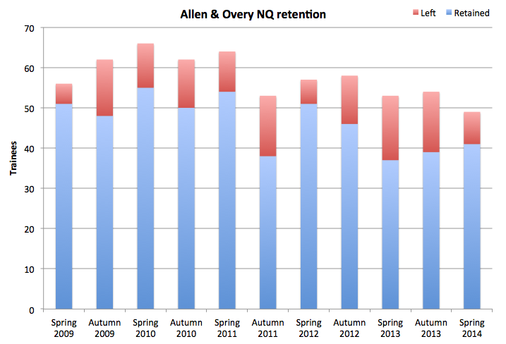 Allen & Overy retention