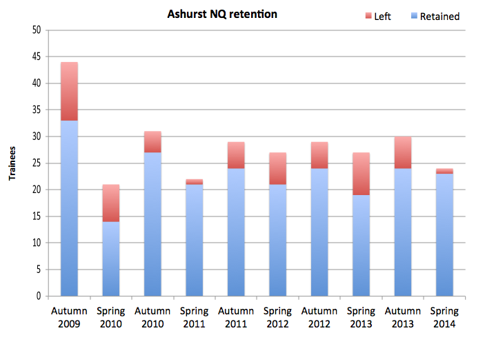 Ashurst retention