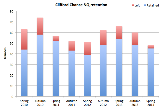 Clifford Chance retention