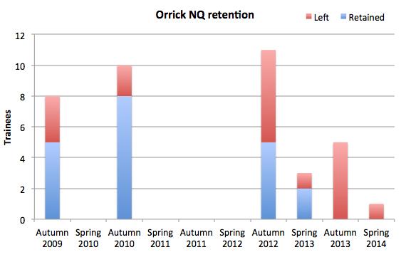 Orrick retention