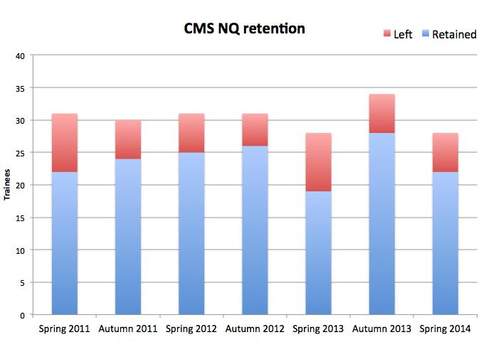 CMS_retention