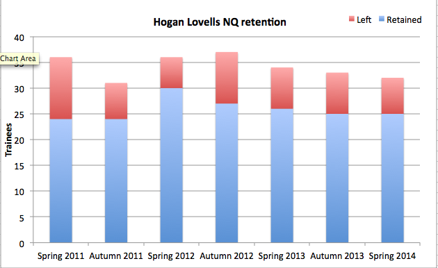Hogan_Lovells_Retention