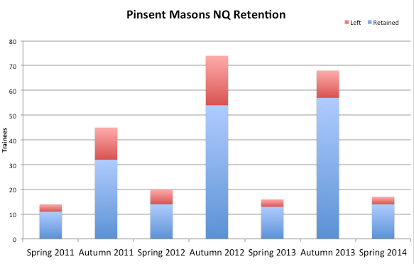 Pinsent_retention