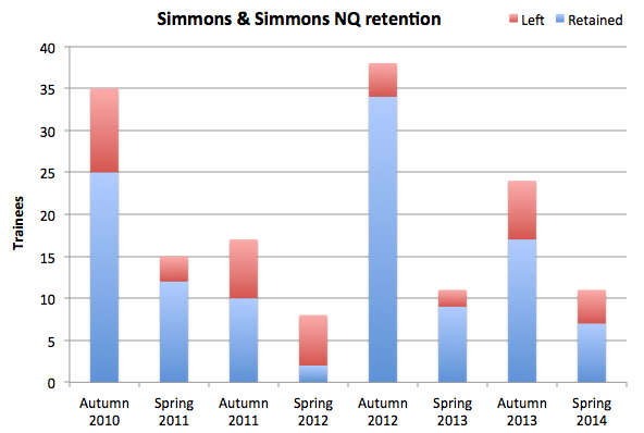 Simmons retention