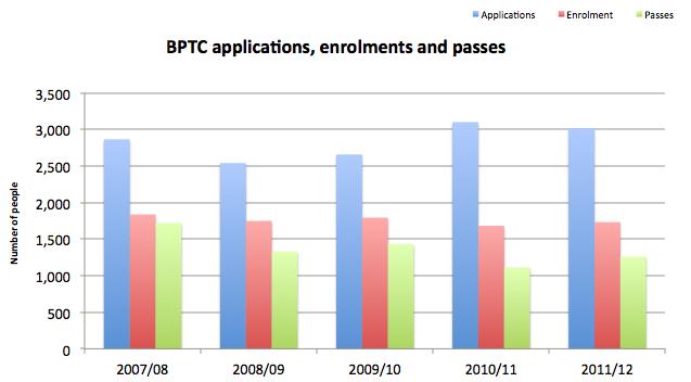 BPTC-numbers