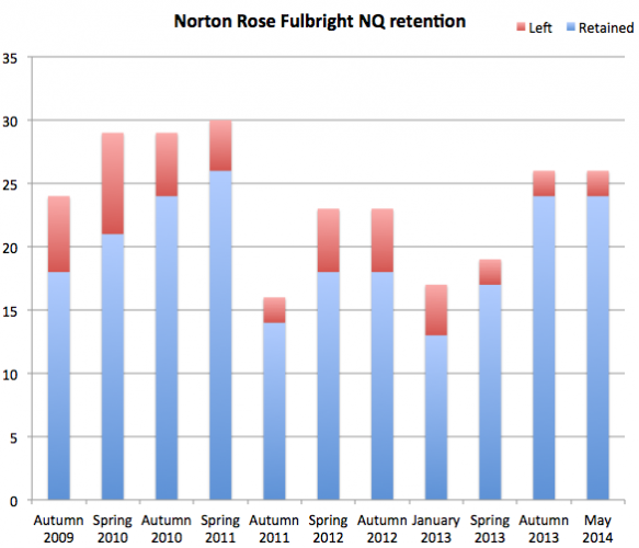 Norton Rose retention