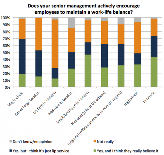 Stress - encouraging work life balance (by firm type)
