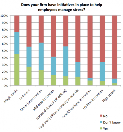 Stress survey: initiatives broken down by type of firm