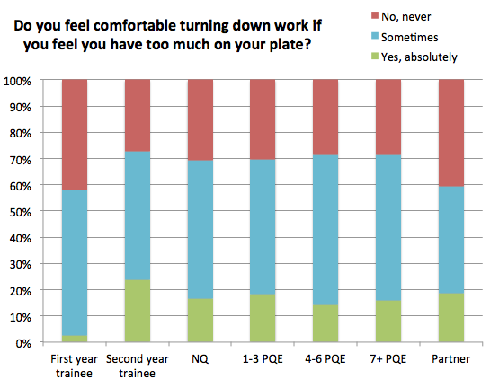 Stress survey: do you feel comfortable turning work down? (by seniority)