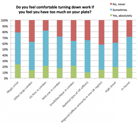 Stress survey: do you feel comfortable turning work down? (by firm type)