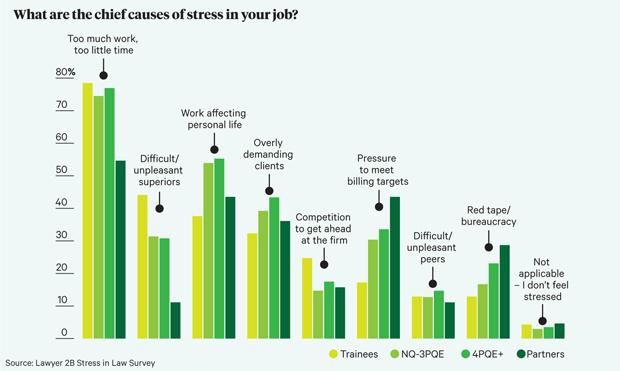 L2B_Stress_Graph_1