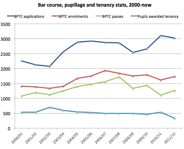 Barrister tenancy stats