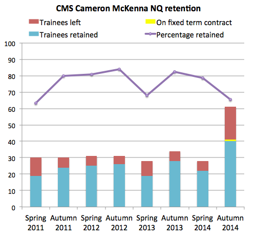 CMS retention 2014