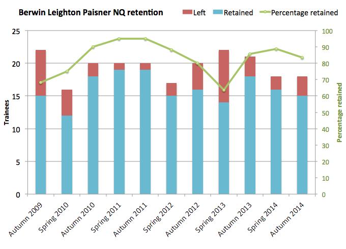 BLP retention autumn 2014