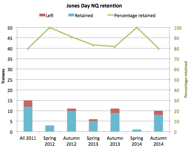 Jones Day retention 2014