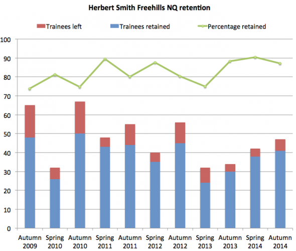 HSF retention 2014