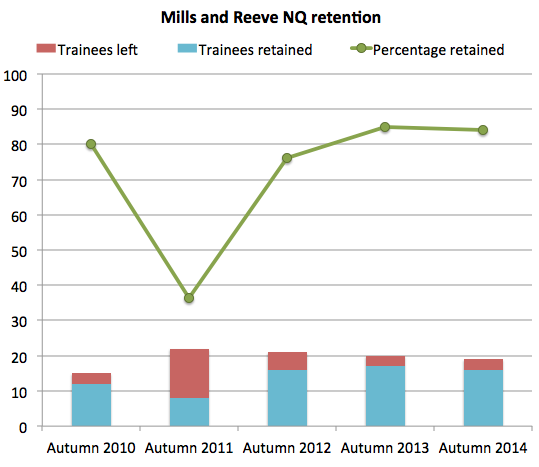 Mills & Reeve NQ retention