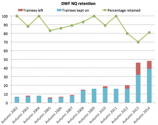 DWF retention