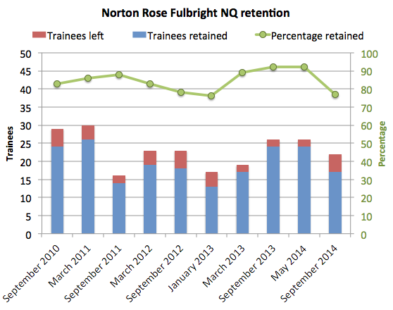 Norton Rose Fulbright retention 2014