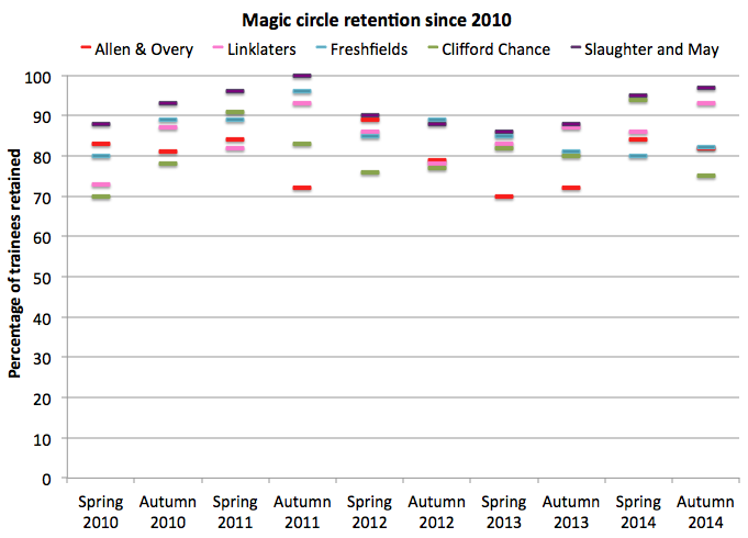 Magic circle retention since 2010