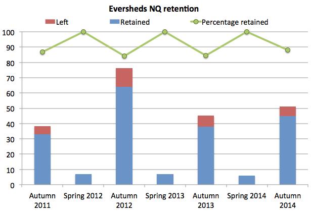 Eversheds retention 2014