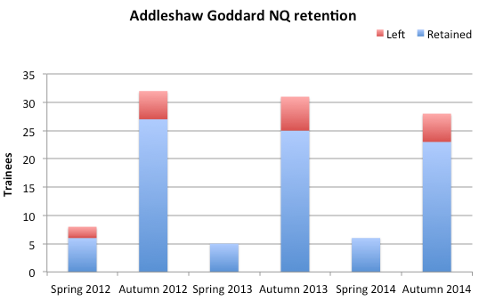 Addleshaw_retention