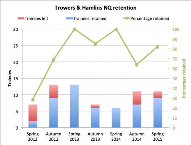 Trowers_retention