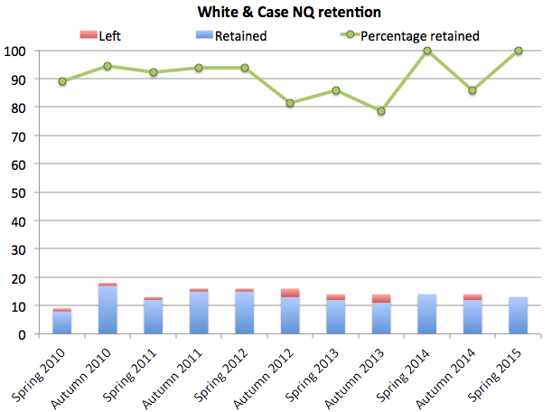 White & Case retention spring 2015