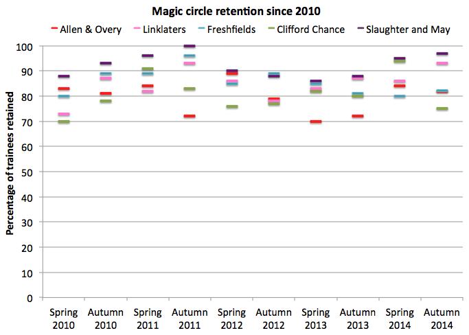 Magic circle retention since 2010