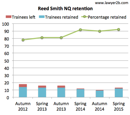 Reed Smith retention spring 2015