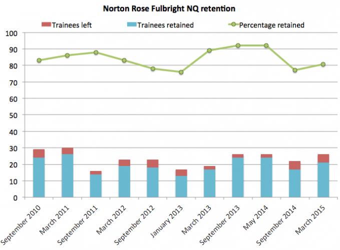 Norton Rose retention 2015