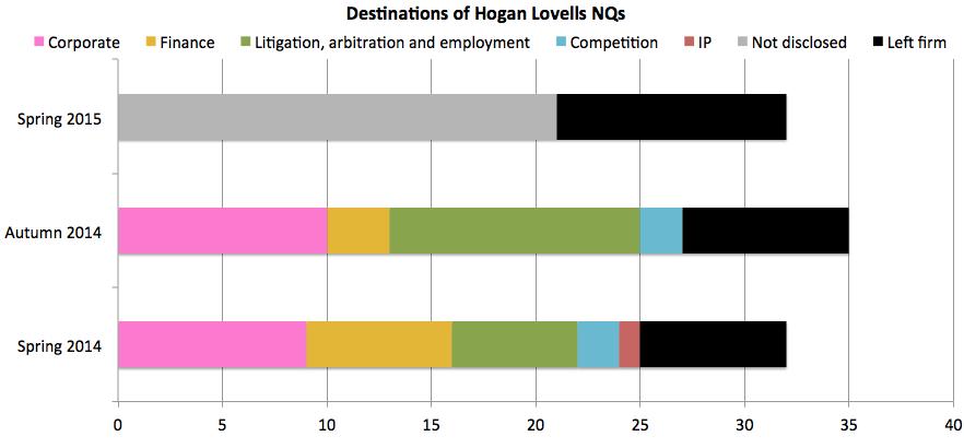 Hogan Lovells NQ destinations