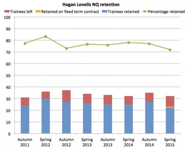 Hogan Lovells retention