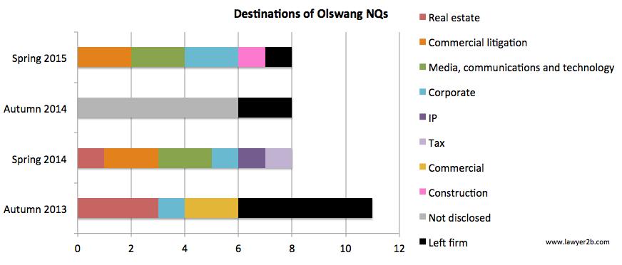 Olswang NQ destinations