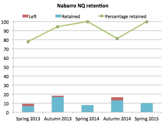 Nabarro retention 2015