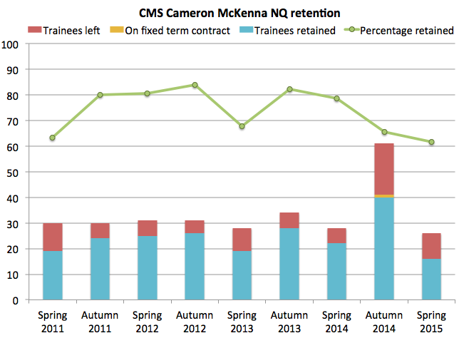 CMS Cameron McKenna retention 2015