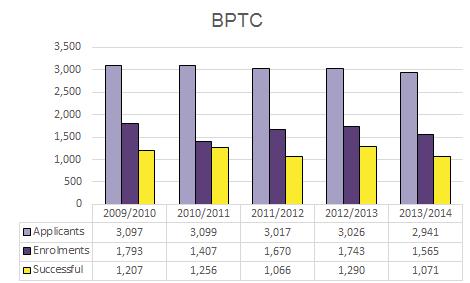 BPTC_graph