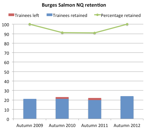 Burges Salmon retention