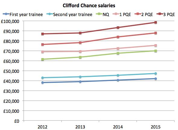 CC salaries