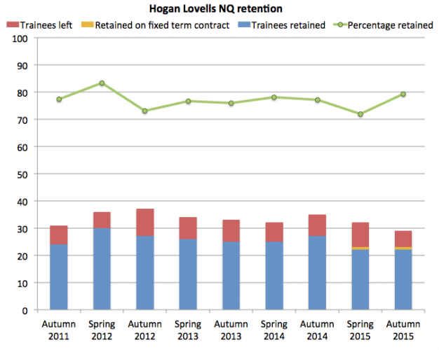 Hogan Lovells retention