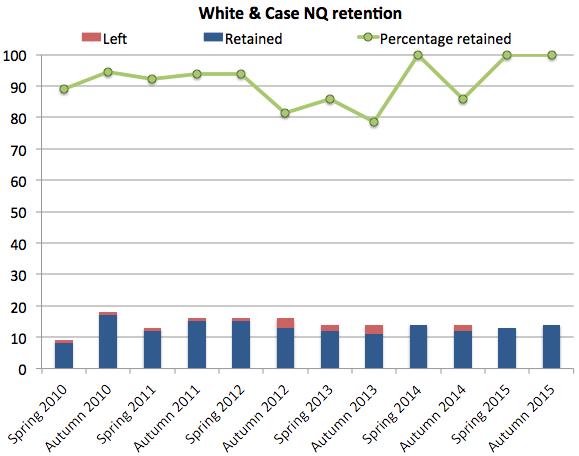 White & Case retention
