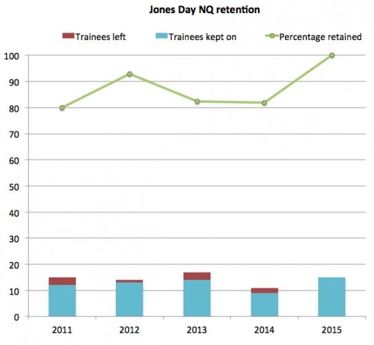Jones Day NQ retention