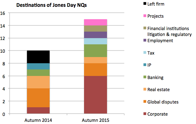 Jones Day NQ destinations