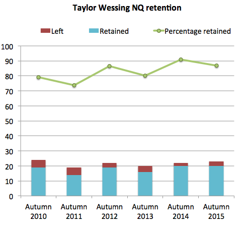 Taylor Wessing NQ retention