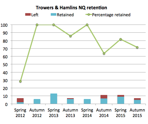 Trowers NQ retention 2015