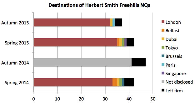 HSF trainee destinations